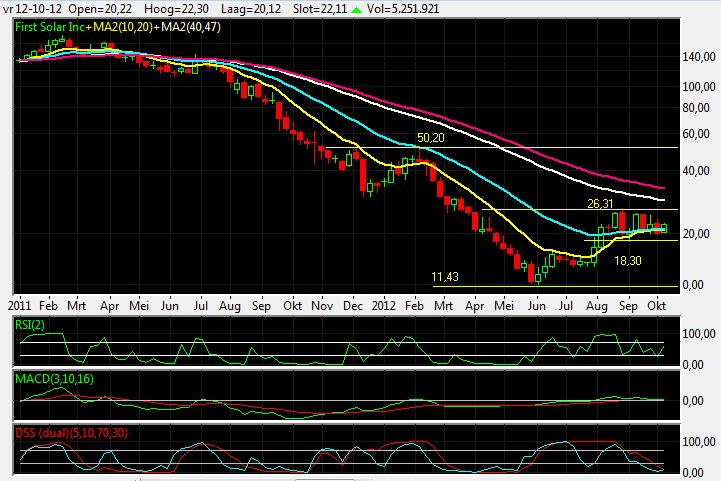 First Solar Weekly
