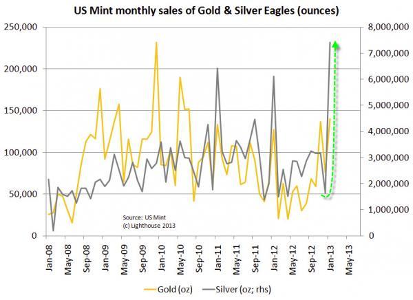 Goud en Zilver Grafiek