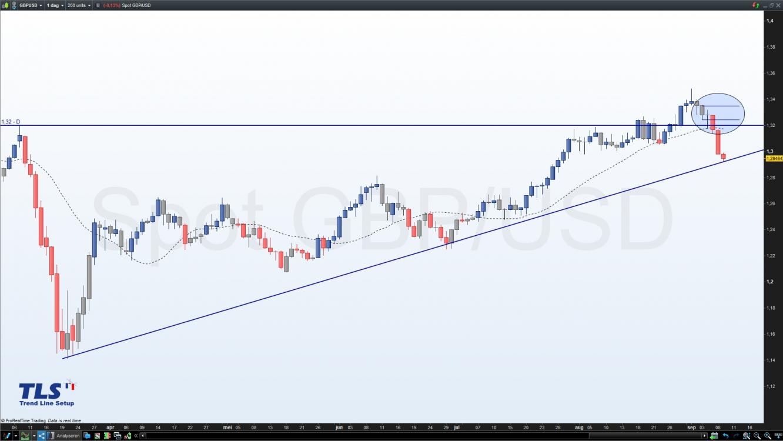 GBP/USD valuta paar