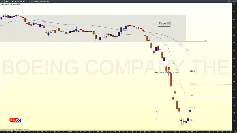 Aandeel Boeing Company