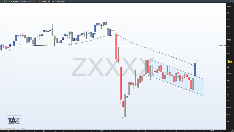FTSE 100 future (ZXXXX)
