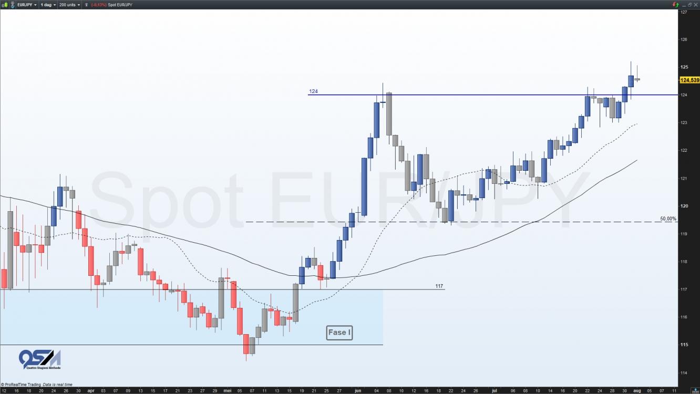 EUR-JPY valutapaar