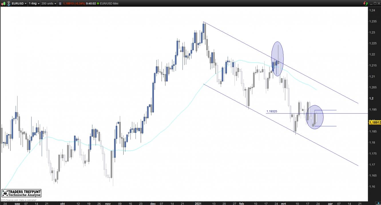 EUR/USD valutapaar
