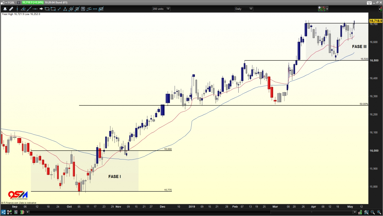 CFD Bund €1 contract