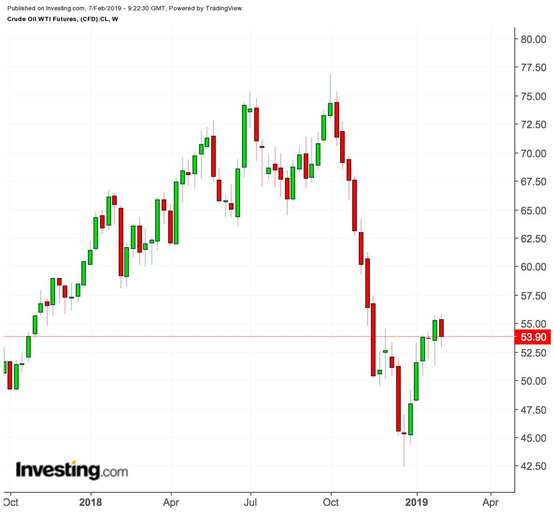 Olie grafiek wekelijks 1 jaar