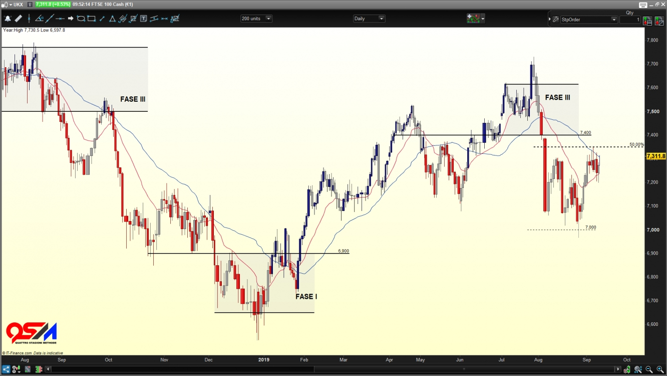 CFD FTSE  100 Cash €1 contract
