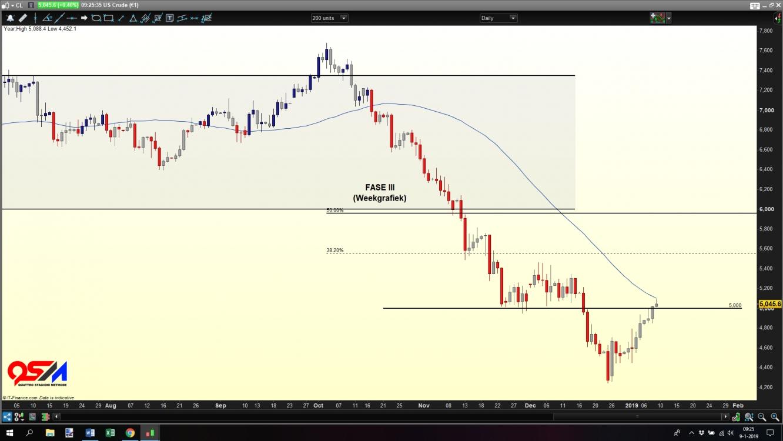 US Crude €1 contract