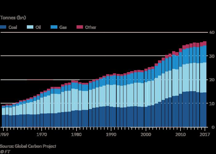 CO2 uitstoot van fossiele brandstof