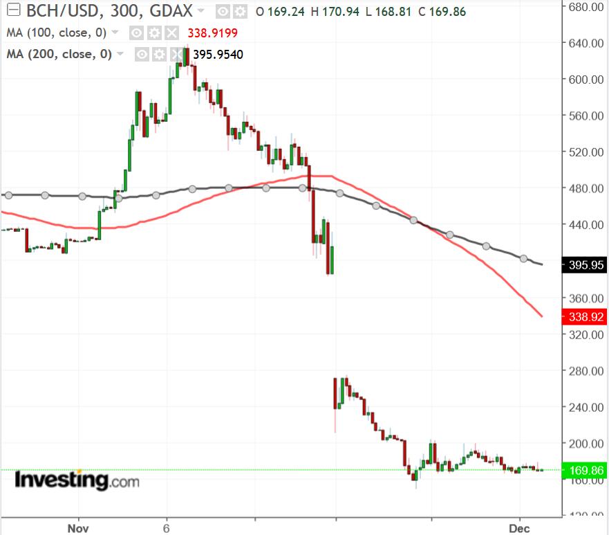 BCH/USD chart