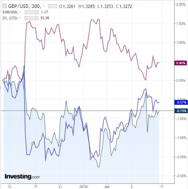 GBP vs EUR and USD 300 Minute Chart