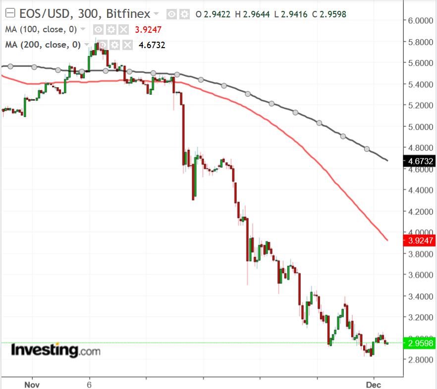 EOS/USD chart