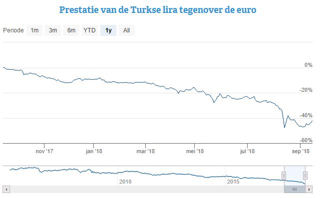 Turkse Lira Euro koers
