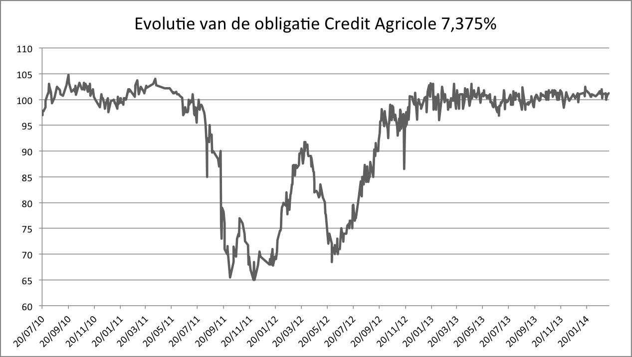 Dat de detachement des coupons credit agricole