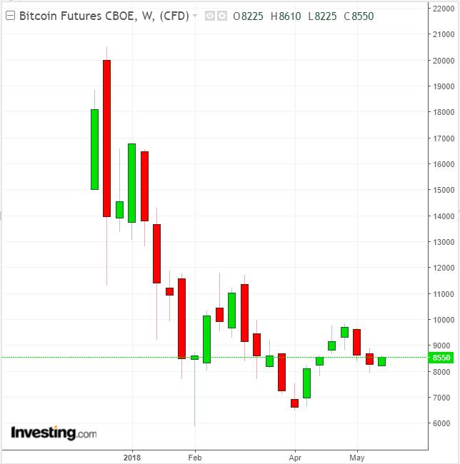 Waarom is Bitcoin zo hard gestegen?
