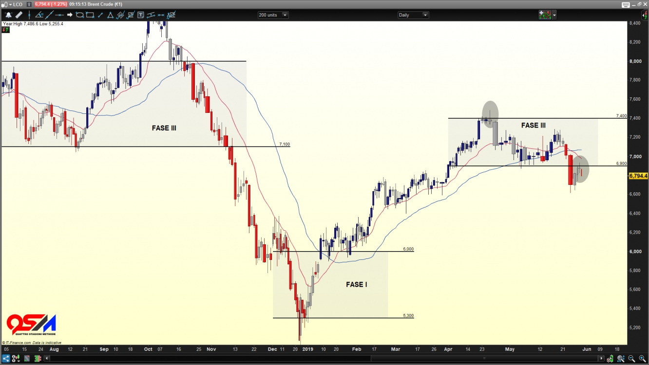CFD Brent Crude €1 contract